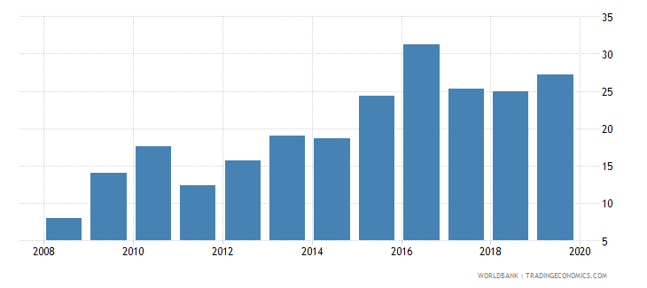 qatar outstanding international private debt securities to gdp percent wb data