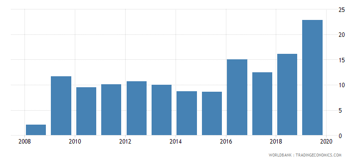 qatar outstanding international public debt securities to gdp percent wb data