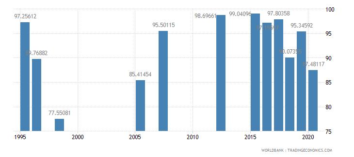qatar persistence to grade 5 total percent of cohort wb data