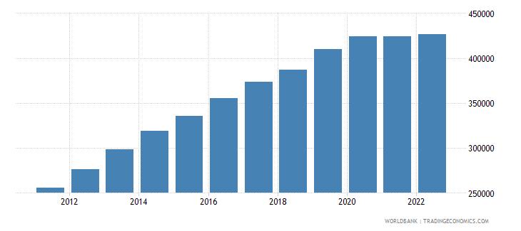 qatar population ages 0 14 total wb data