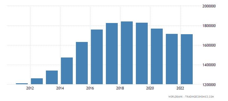 qatar population ages 15 64 male wb data