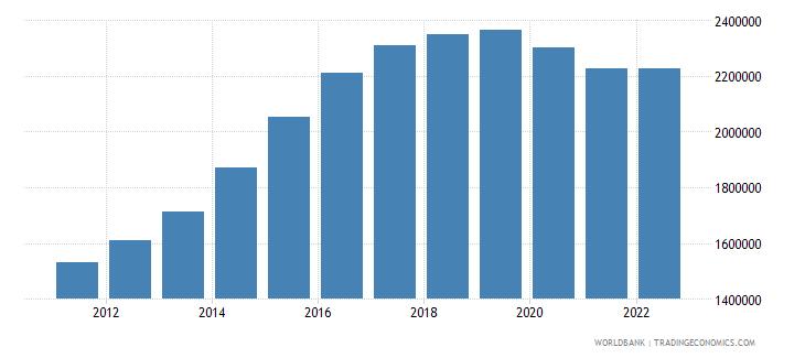 qatar population ages 15 64 total wb data