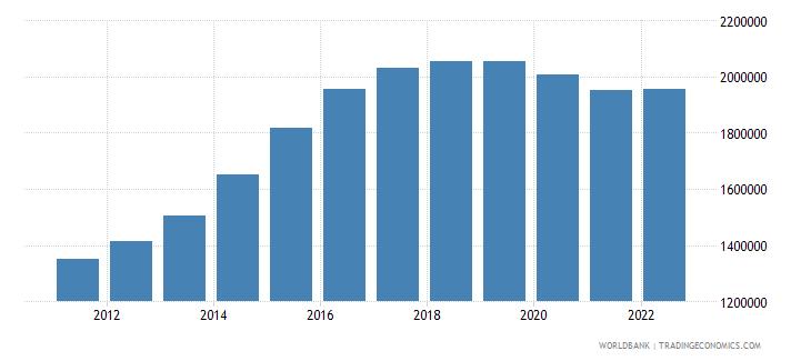 qatar population male wb data