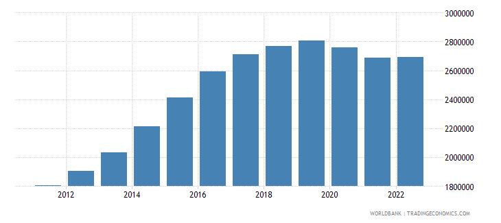 qatar population total wb data