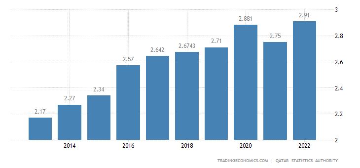 Qatar Population | 2019 | Data | Chart | Calendar | Forecast