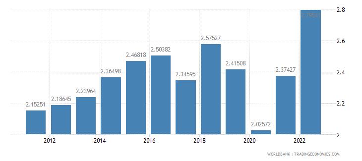 qatar ppp conversion factor gdp lcu per international dollar wb data