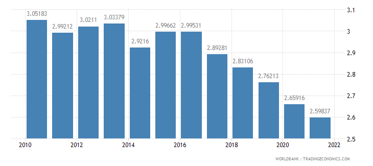 qatar ppp conversion factor private consumption lcu per international dollar wb data