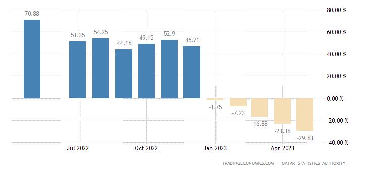 Qatar Producer Prices Change