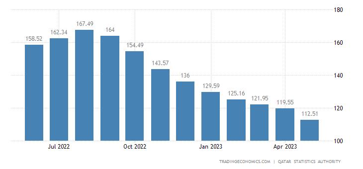 Qatar Producer Prices