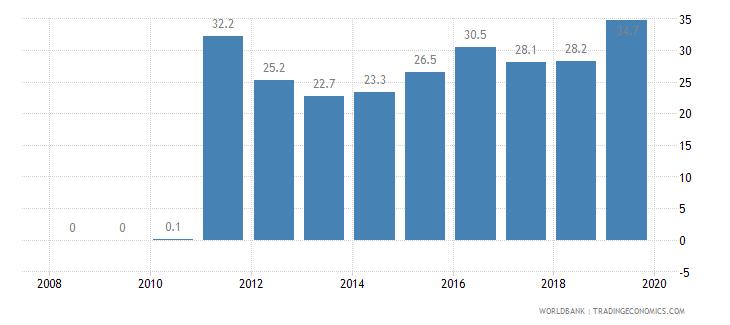 qatar public credit registry coverage percent of adults wb data