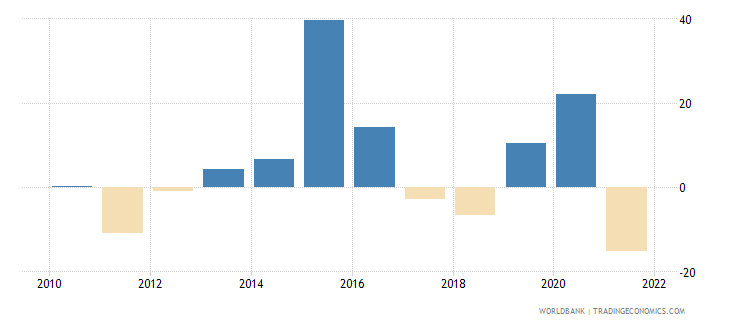 qatar real interest rate percent wb data
