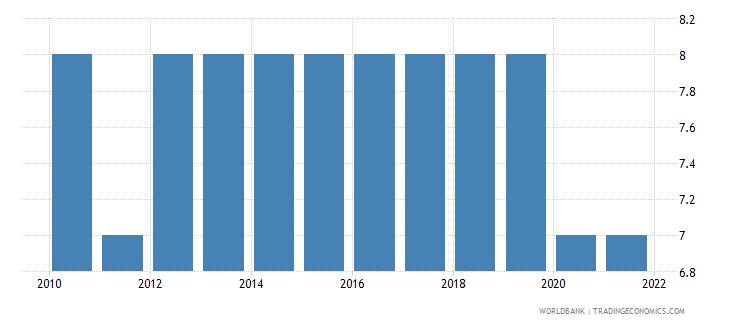 qatar regulatory quality number of sources wb data