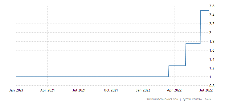 Qatar Repo Rate