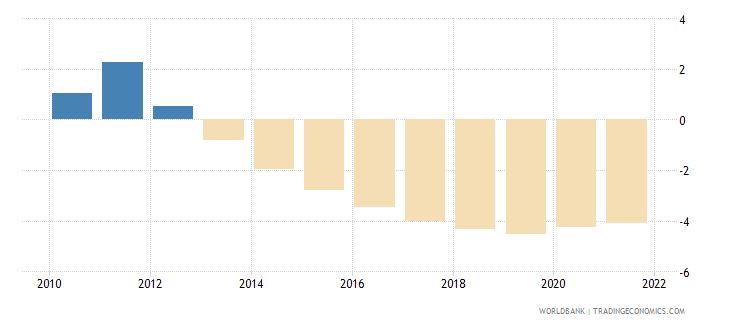 qatar rural population growth annual percent wb data