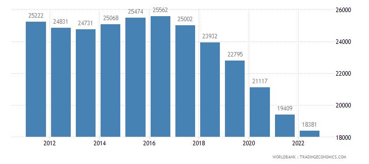qatar rural population wb data