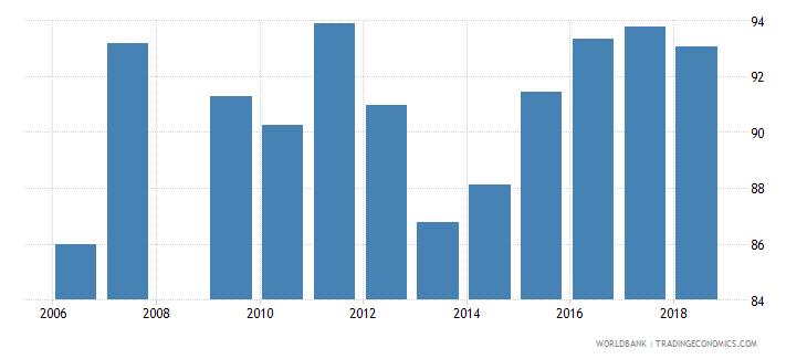 qatar school enrollment primary male percent net wb data