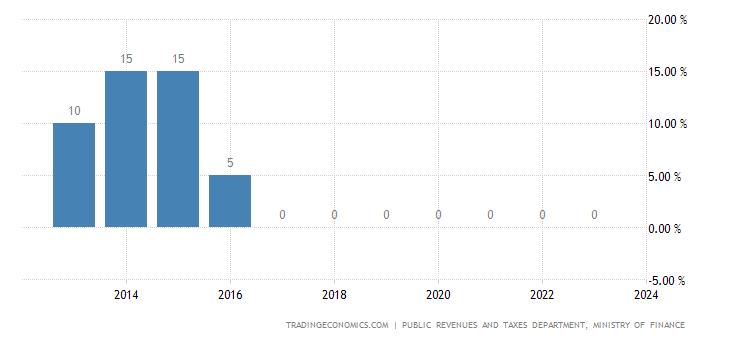 Qatar Social Security Rate