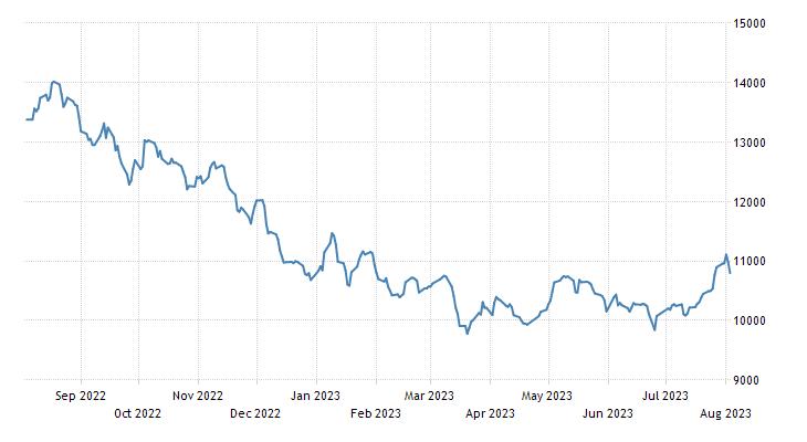Qatar Stock Market (QE General)