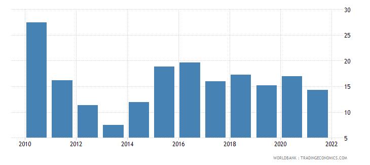 qatar stock price volatility wb data
