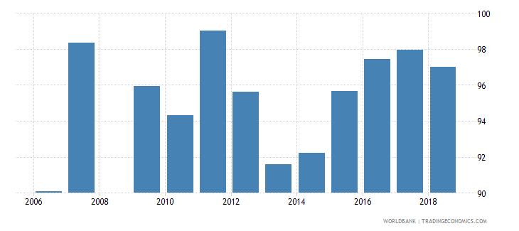 qatar total enrollment primary male percent net wb data