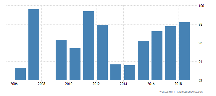 qatar total enrollment primary percent net wb data