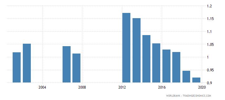 qatar total net enrolment rate lower secondary gender parity index gpi wb data
