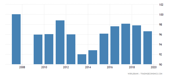 qatar total net enrolment rate primary male percent wb data
