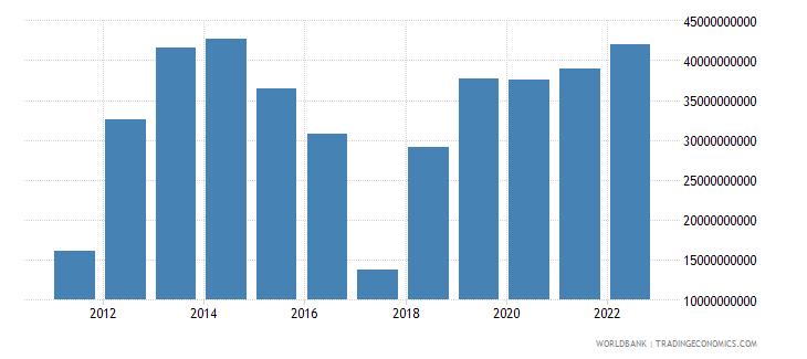 qatar total reserves minus gold us dollar wb data