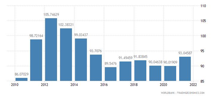 qatar trade percent of gdp wb data