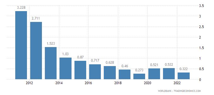 qatar unemployment female percent of female labor force wb data