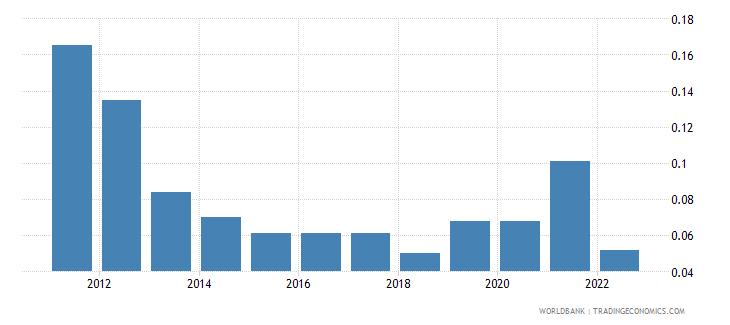 qatar unemployment male percent of male labor force wb data