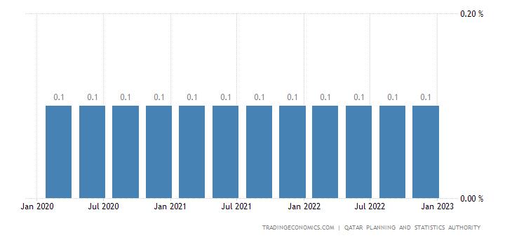 Qatar Unemployment Rate