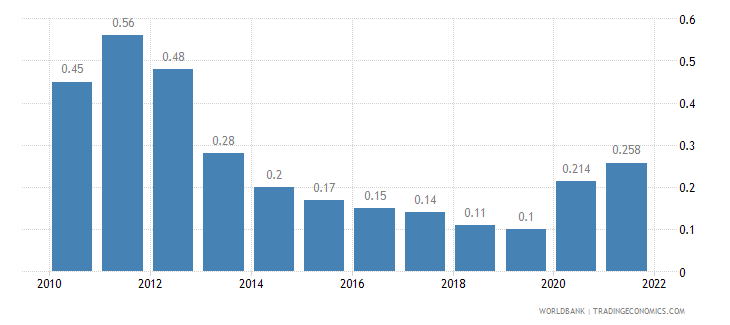 qatar unemployment total percent of total labor force wb data