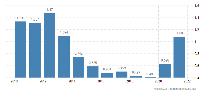 qatar unemployment youth total percent of total labor force ages 15 24 wb data