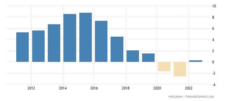 qatar urban population growth annual percent wb data