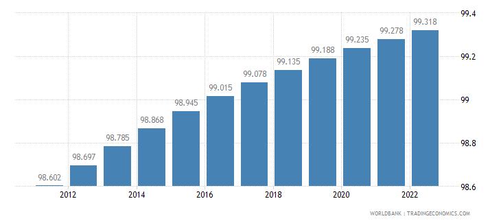qatar urban population percent of total wb data