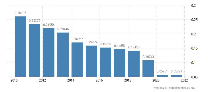 qatar vulnerable employment male percent of male employment wb data