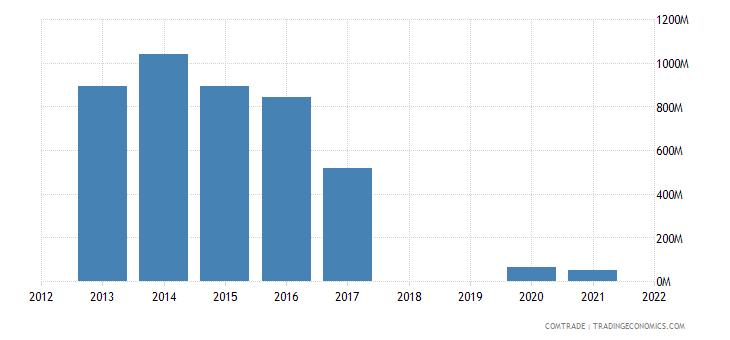 republic congo exports angola