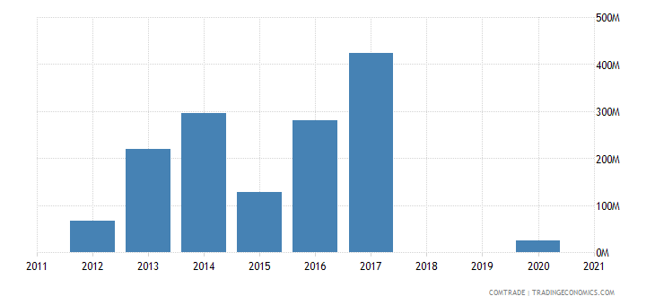 republic congo exports cameroon