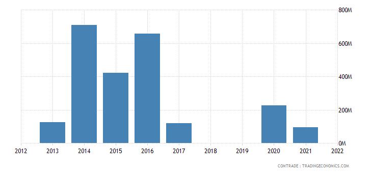 republic congo exports gabon