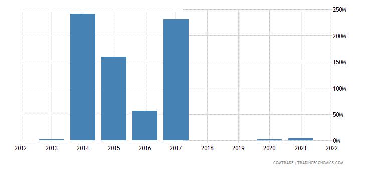 republic congo exports ghana