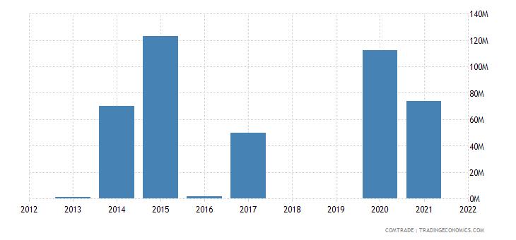 republic congo exports india