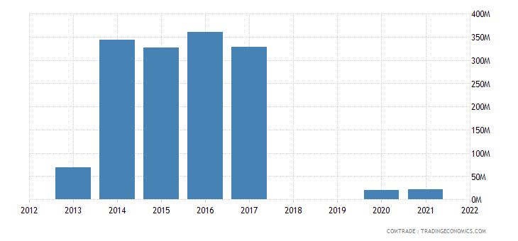 republic congo exports italy