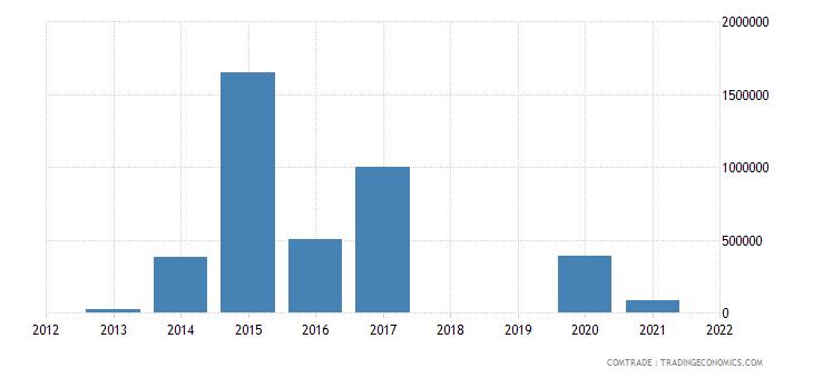 republic congo exports kazakhstan
