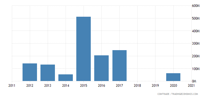 republic congo exports namibia