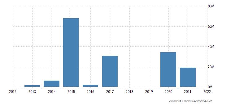 republic congo exports vietnam