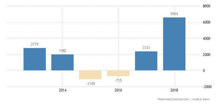 Republic of the Congo Balance of Trade