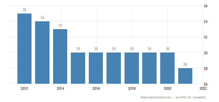 Republic Of The Congo Corporate Tax Rate