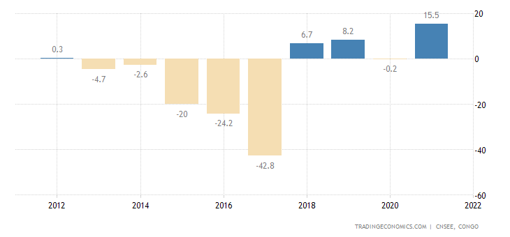 Republic of the Congo Current Account to GDP