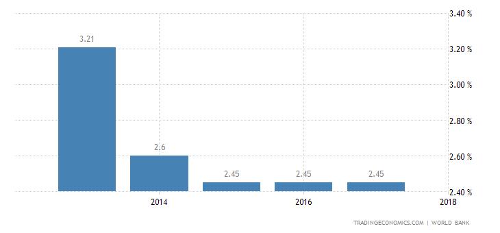 Deposit Interest Rate in Republic of the Congo
